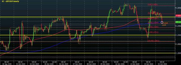 GBP/USD H1 15-10