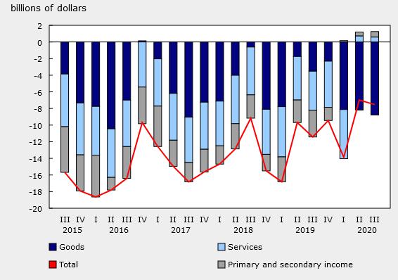 Canada Q3 current account balance