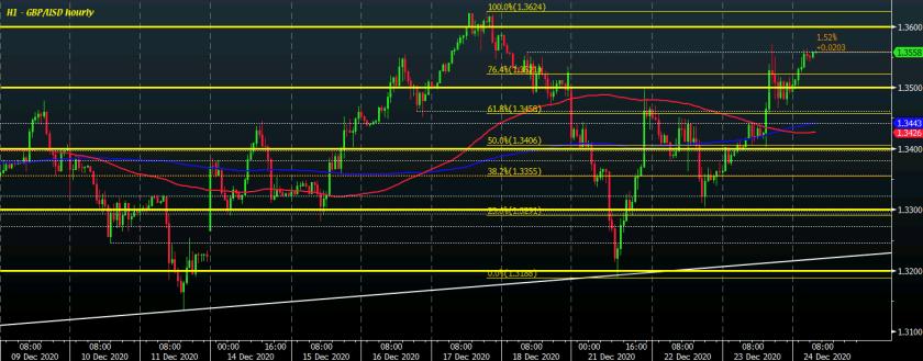 GBP/USD H1 24-12