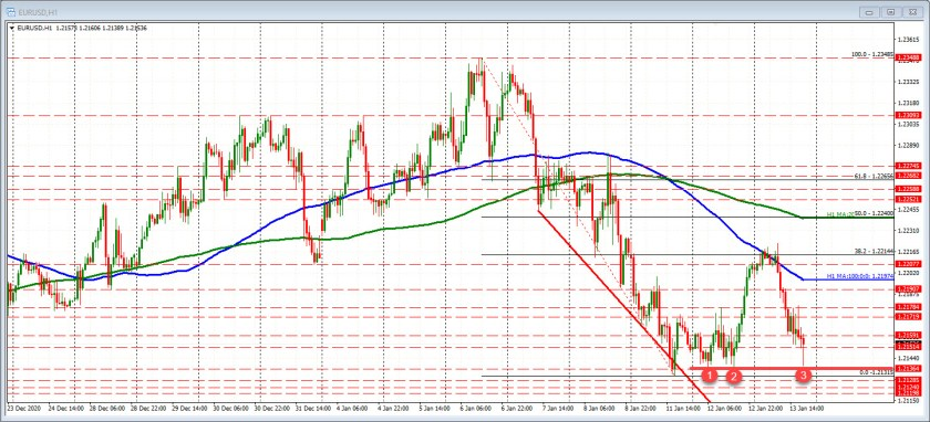 EURUSD on the hourly finds buyers and yesterday's lows