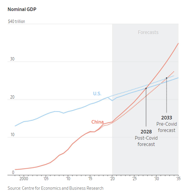 That's is the expectation of some economist according to the Wall Street Journal (link here (may be gated) )