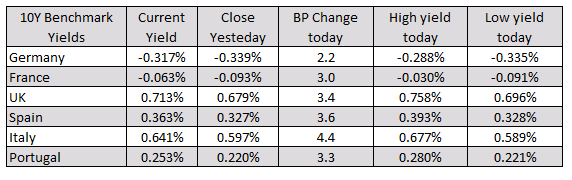 Spain's Ibex bucks the negative trend