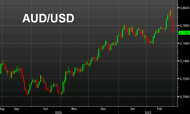 Treasury yields near the highs of the day