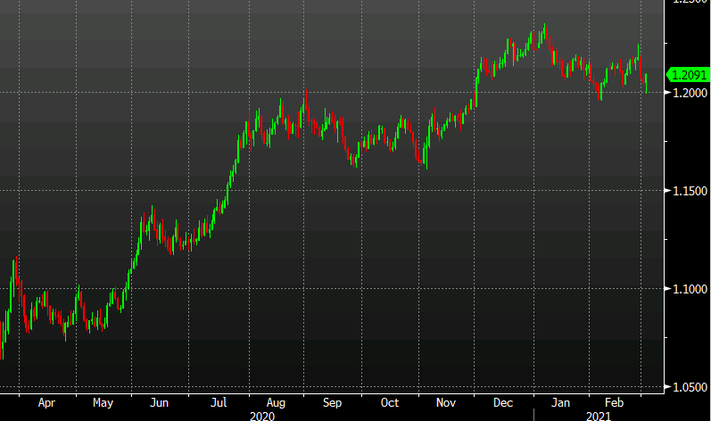 EUR/USD bounces from 1.20