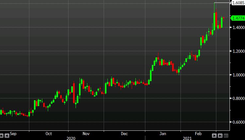 Treasury market now virtually unchanged