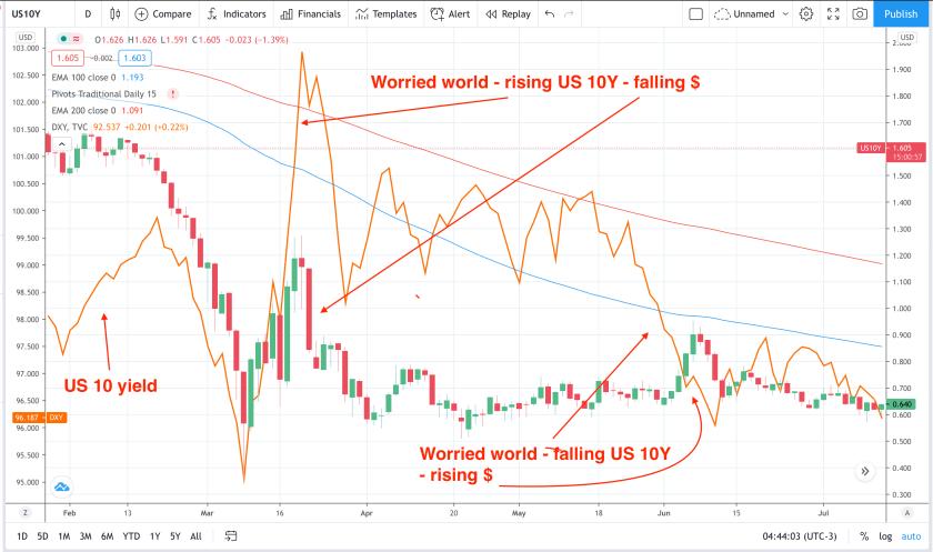 USD in focus