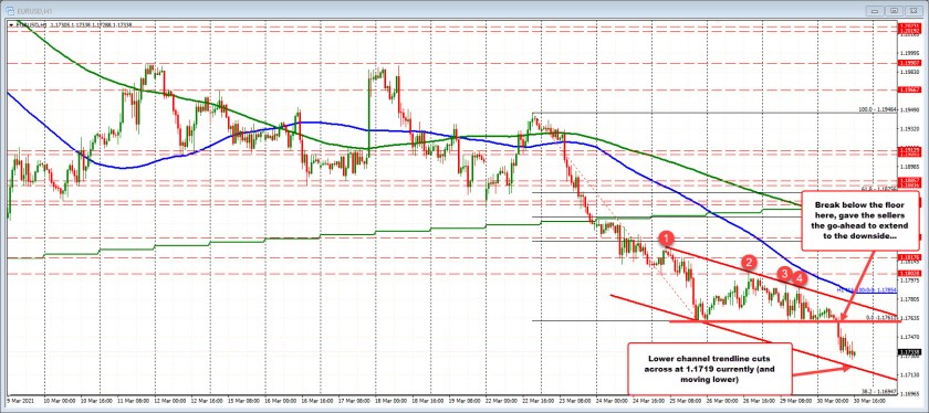 The EURUSD on the hourly chart