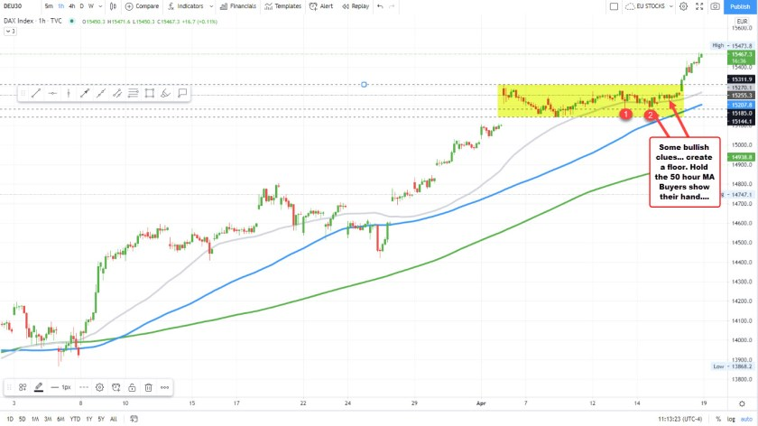 German Dax makes new all time highs
