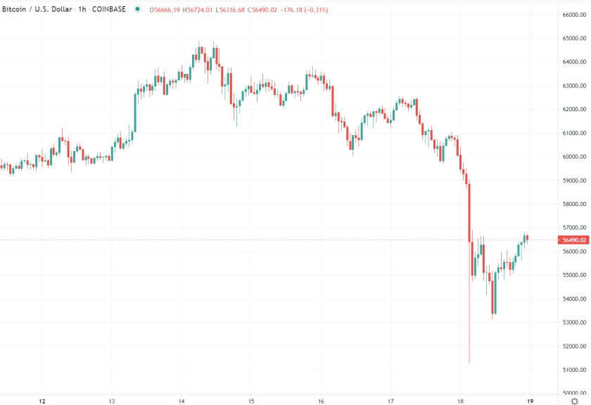 If you've been out and about on the weekend and missed the moves, BTC has given back some of its recent gain: