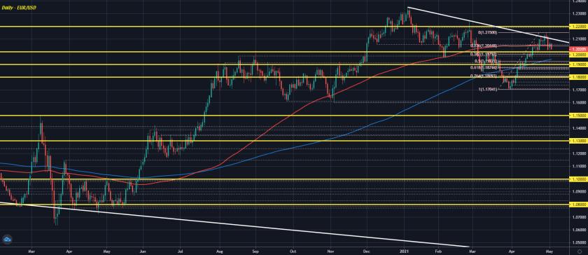 EUR/USD D1 04-05