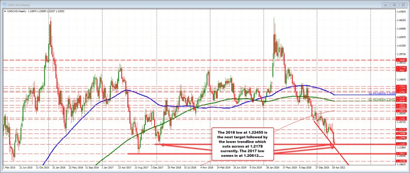 USDCAD on the weekly chart