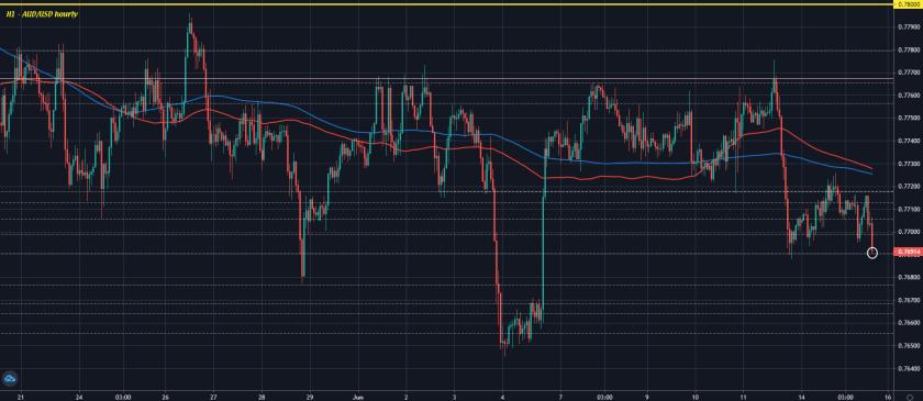 AUD/USD H1 15-06
