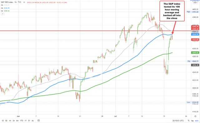The S&P index tested a 100-hour moving average