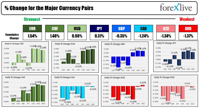 El euro es el más fuerte