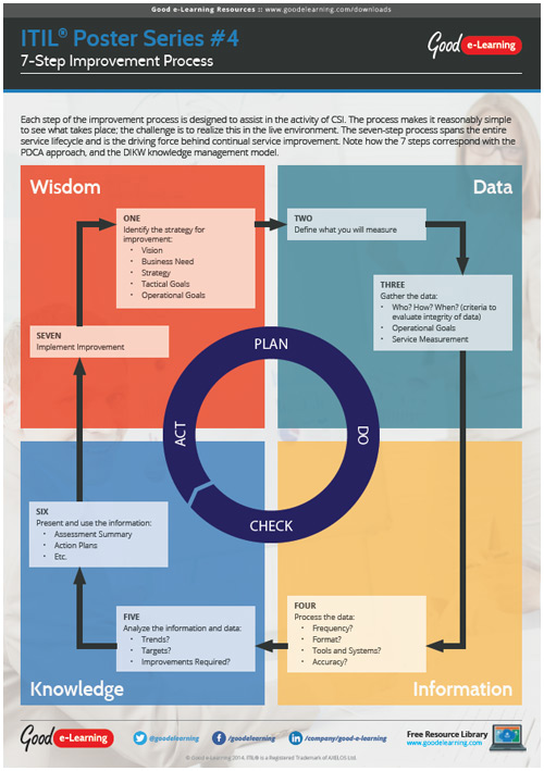 Learning ITIL Poster 4 - 7 Step Improvement Process