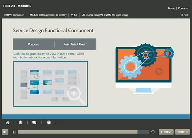 IT4IT™ Foundation (v2.1) Screenshot 3