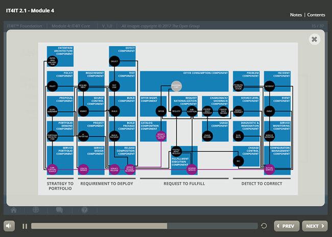 IT4IT™ Foundation (v2.1) Screenshot 4