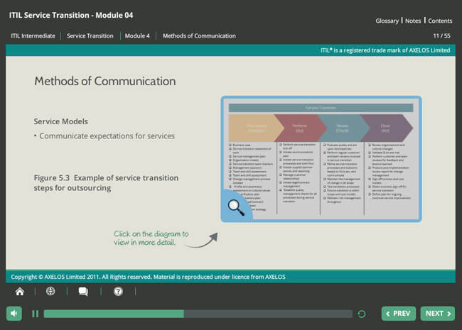 ITIL® Service Transition (ST) Screenshot 2