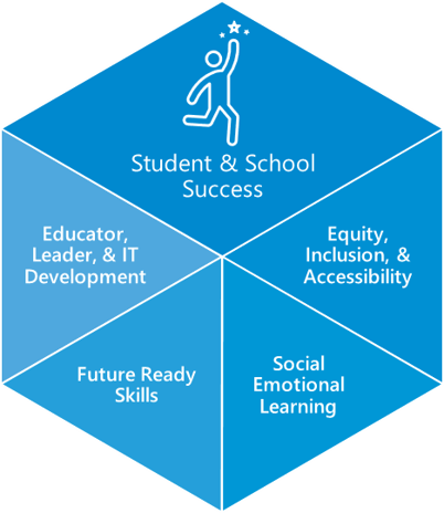 Components of student and school success: Educator, leader and IT development, Future ready skills, Social emotional learning, equity, inclusion, and accessibility