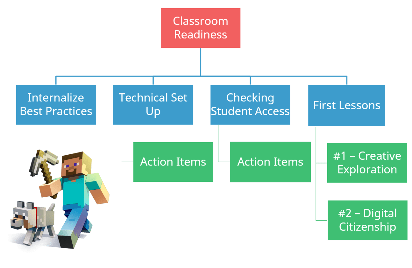 Structure diagram: Classroom readiness is divided into four components: internalize best practices, technical setup, checking student access, and 1st lessons. Internalize best practices has no components. Technical setup has one component: action items. Checking student access has one component: action items. First lessons has two components: number one - creative exploration and #2 - digital citizenship.