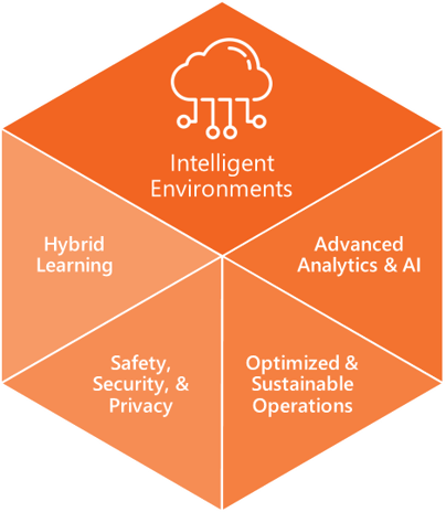 Components of Intelligent Environments: Hybrid learning, Safety, security, and privacy, Optimized and sustainable operations, advanced analytics and Artificial Intelligence