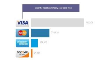 Credit Cards for sale distributed by card type