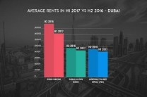 infographic-2-average-rents-in-h1-2017-vs-h2-2016-dubai
