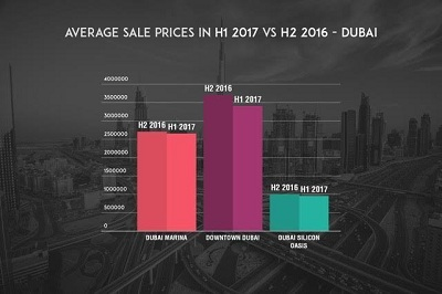 infographic-4-average-sale-prices-in-2017-vs-h2-2016-dubai
