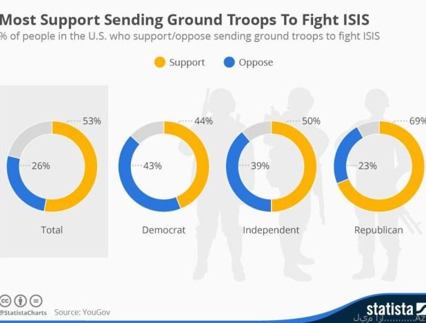 عدد الاميركان المؤيدين لإرسال قوات لمحاربة داعش
