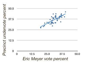 Eric Meyer vote vs undervote