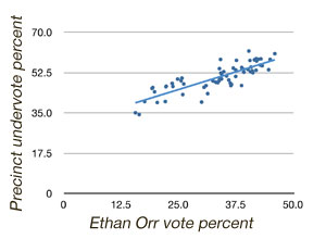 Ethan Orr vote vs undervote