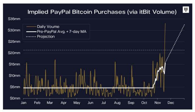 paypals-entry-into-the-cryptocurrency-market-could-be-having-a-dramatic-impact-on-the-bitcoin-price