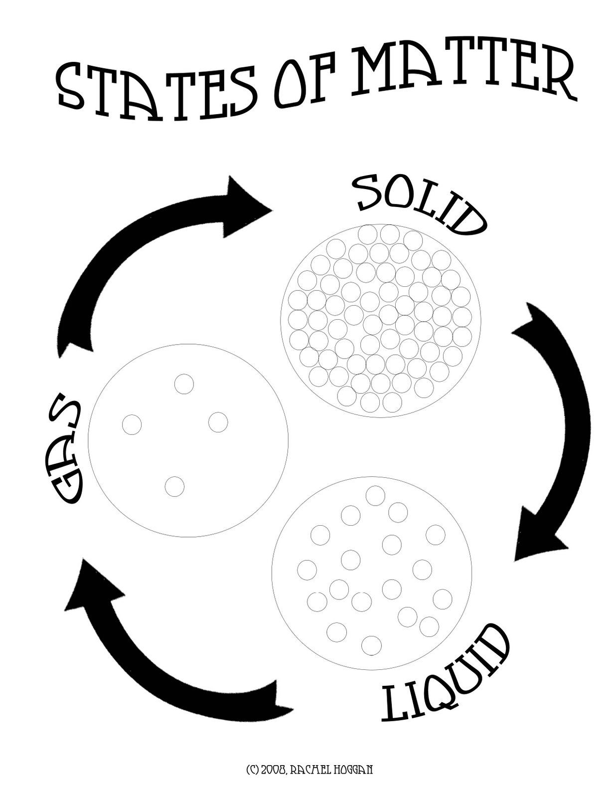 States Of Matter Solids Liquids Gas Printable Sketch