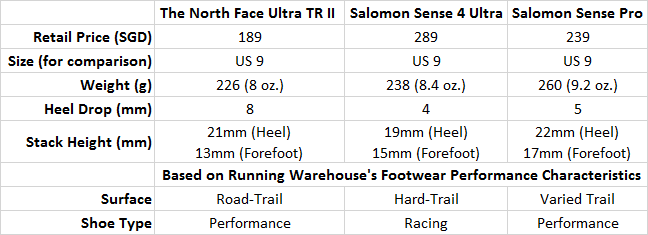 A comparison of similar trail running shoes that I've used before.