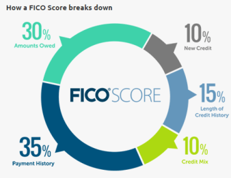 How_Fico_Score_Breaks_Down