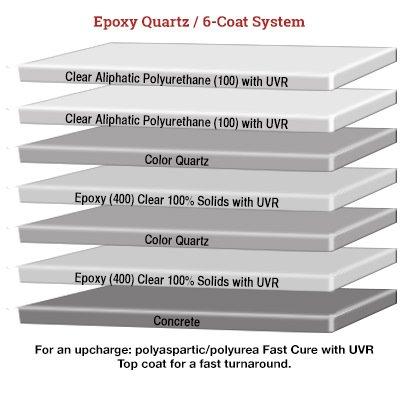 Epoxy Quartz 6 coat system