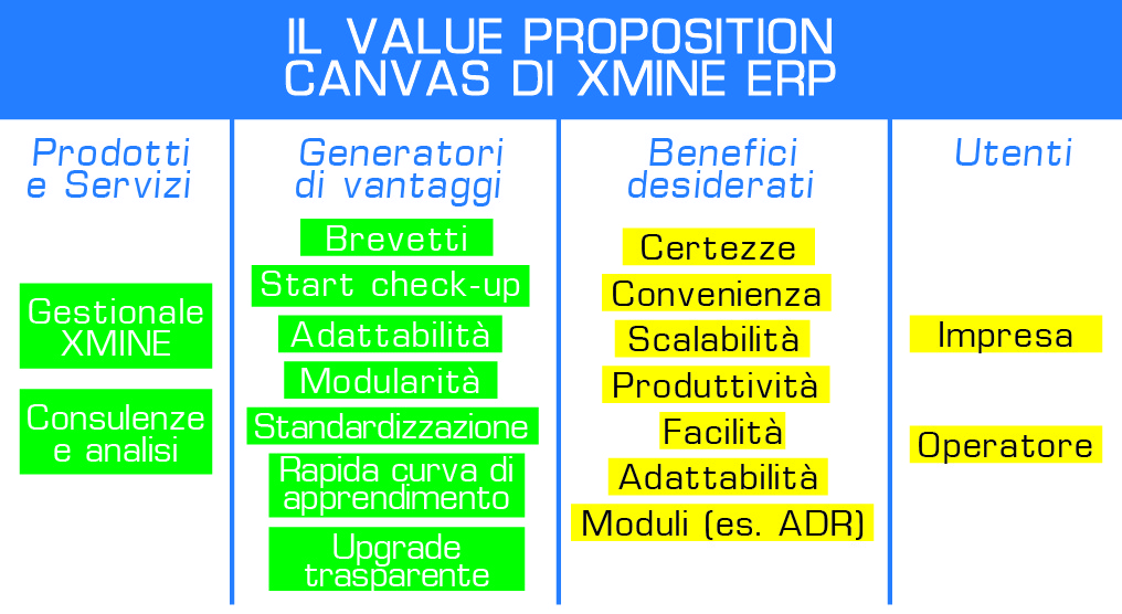 Miglior Gestionale ERP value proposition canvas