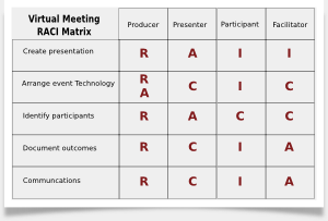 Raci Charts Template. raci matrix in powerpoint 2010 using tables ...