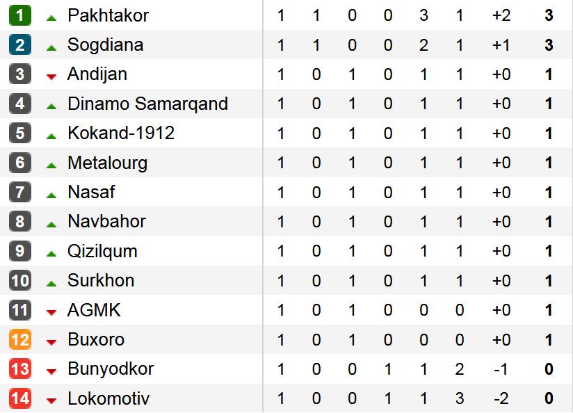 Uzbekistan tabela