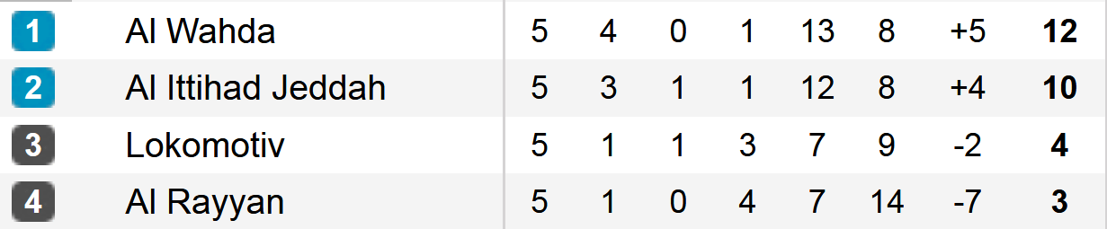 Tabela B