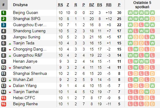 Tabela po 10 meczach CSL