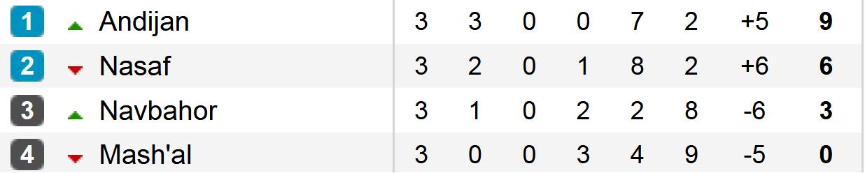 Tabela D