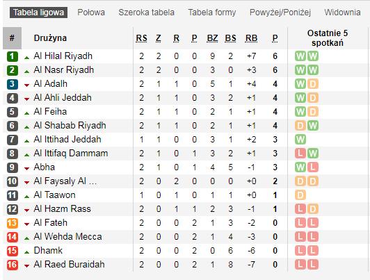 Tabela Ligi Arabskiej