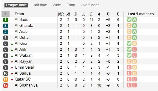 Tabela Ligi Kataskiej