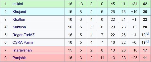 Tadzykistan tabela