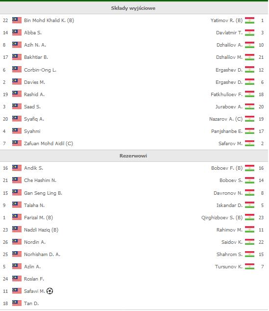 Składy Malezja - Tadżykistan