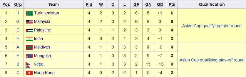 Tabela czwartych miejsc