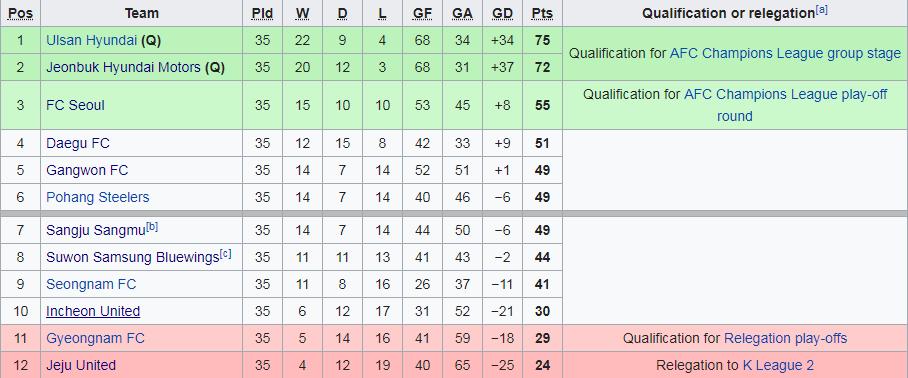 Tabela Ligowa K League.png