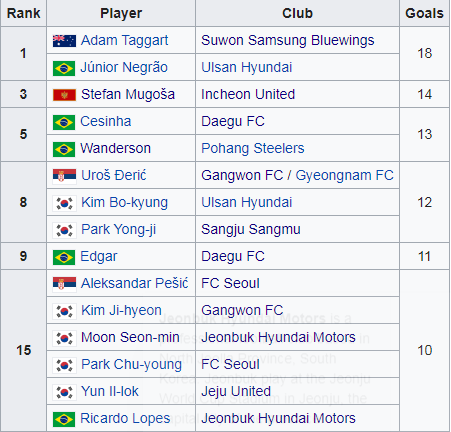 Tabela strzelców K League.png