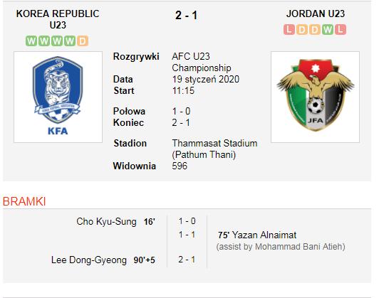 Korea Południowa vs Jordan